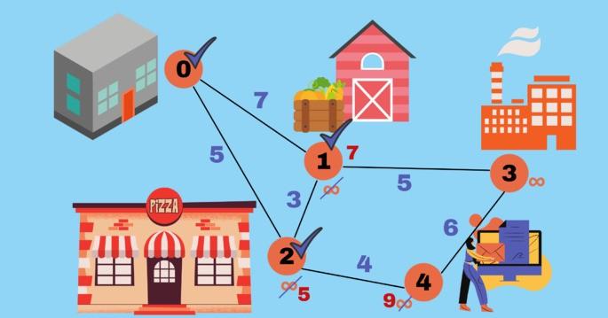 Алгоритм Дейкстры пример 5 узлов - 5 мест (от 0 до 4) с весом на каждом пути, бесконечностью и нулём