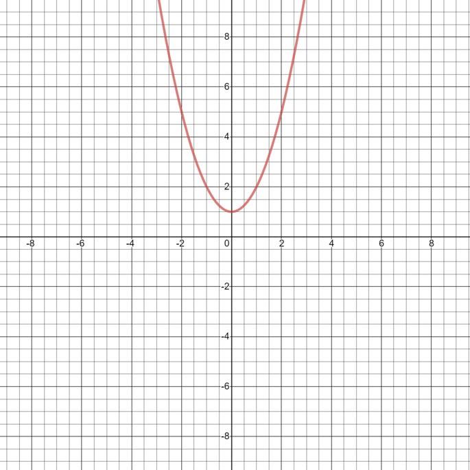 Функция x²+1 не имеет корней и нулей