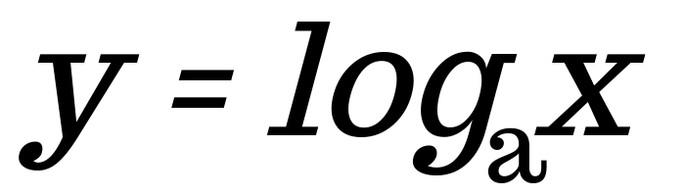 y=logax