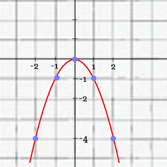 Таким образом выглядит функция y = -x².