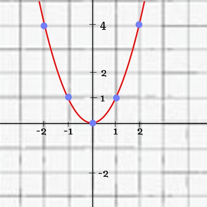 Таким образом выглядит функция y = x².