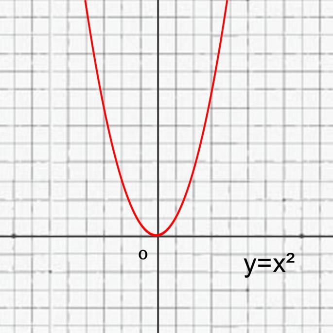 График функции y=x² выглядит следующим образом: