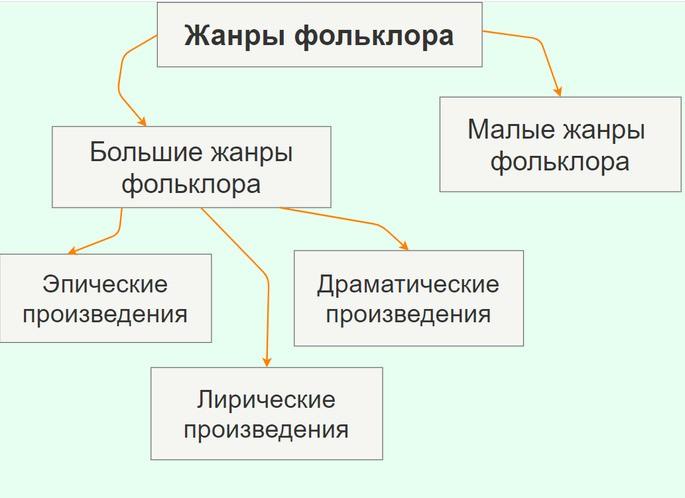 Схематичное изображение жанров фольклора с разделением на большие и малые с примерами произведений